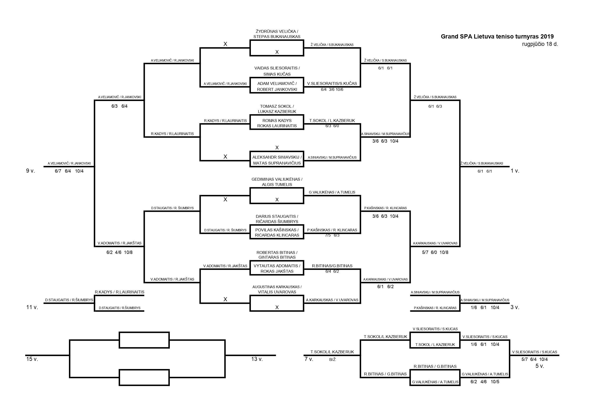 Grand SPA Lietuva teniso turnyras (MEN FINAL RESULTS)